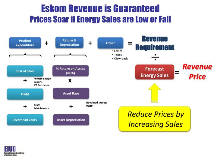 Eskom Revenue is Guaranteed