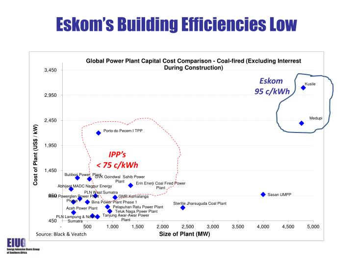 Eskom's Building Efficiencies Low