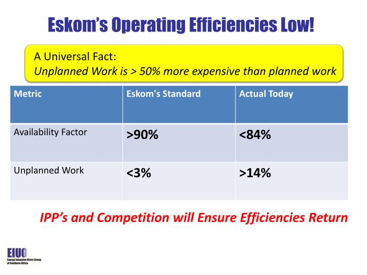 Eskom's Operating Efficiencies Low!