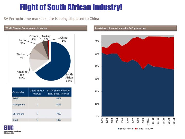 SA Ferrochrome market share is being displaced to China