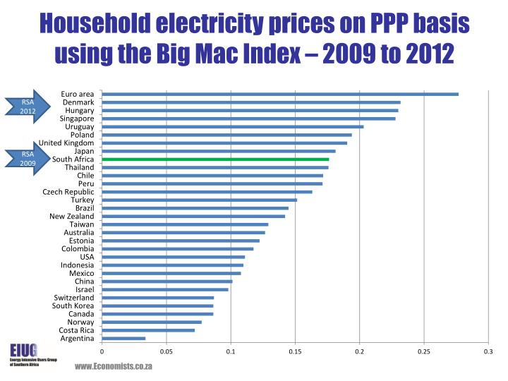 Household electricity prices on PPP basis using the Big Mac Index – 2009 to 2012
