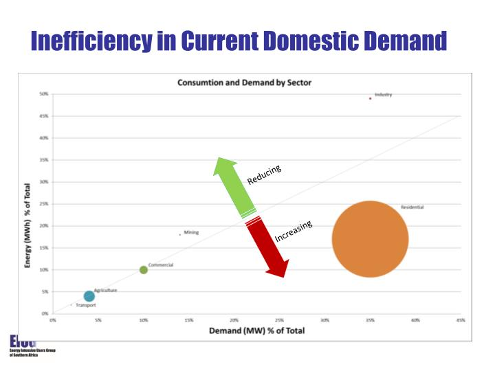 Inefficiency in Current Domestic Demand