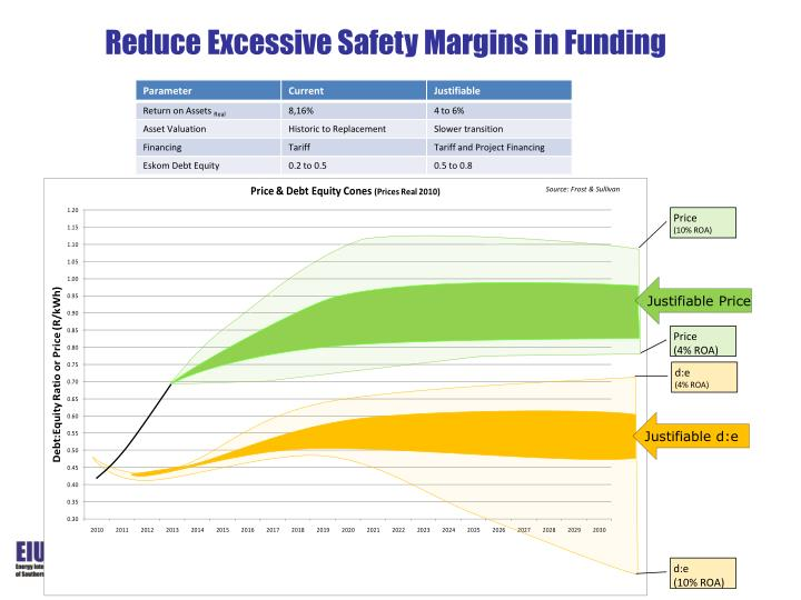 Reduce Excessive Safety Margins