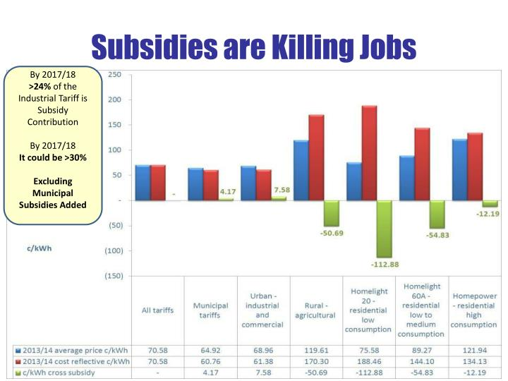 Subsidies are Killing Jobs