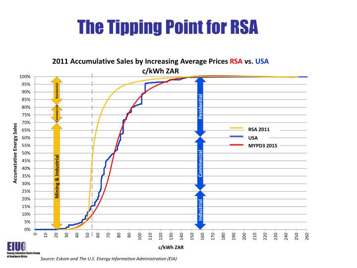 The Tipping Point for RSA
