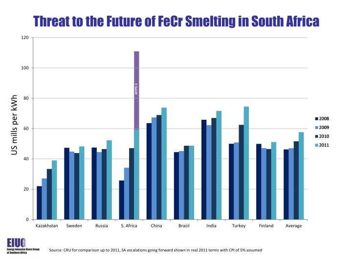 Threat to the Future of FeCr Smelting in South Africa