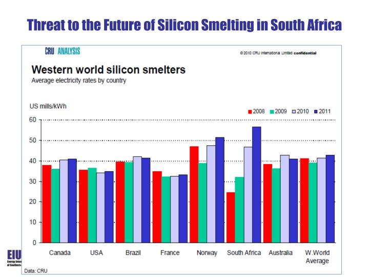 Threat to the Future of Silicon Smelting in South Africa