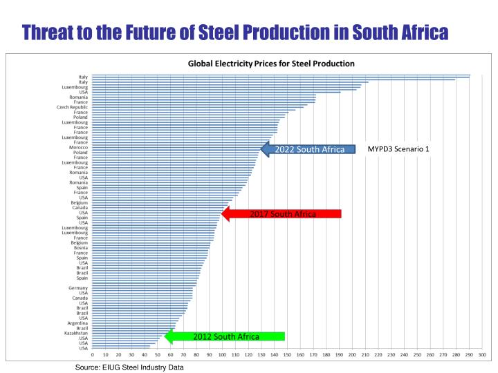 Threat to the Future of Steel Production in South Africa