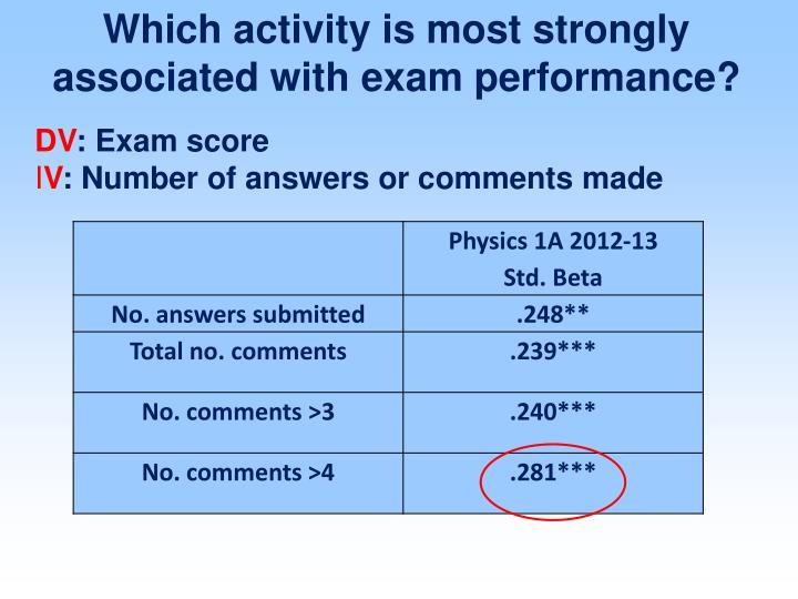 Which activity is most strongly associated with exam performance?