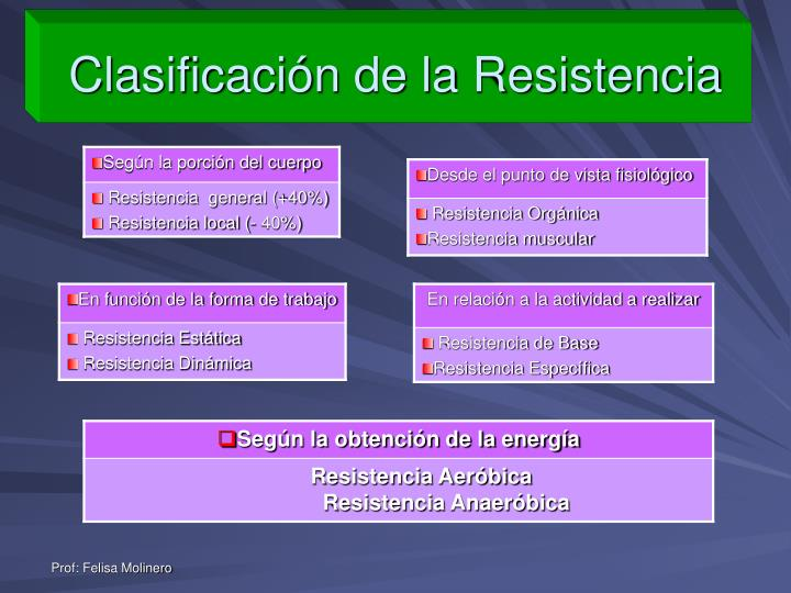 Clasificación de la Resistencia