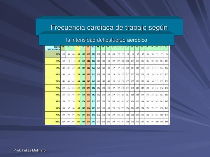 Frecuencia cardiaca de trabajo según