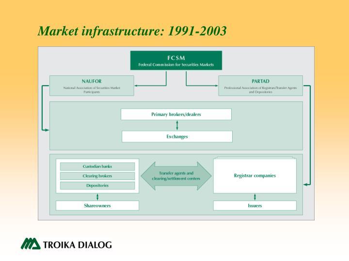 Market infrastructure: 1991-2003
