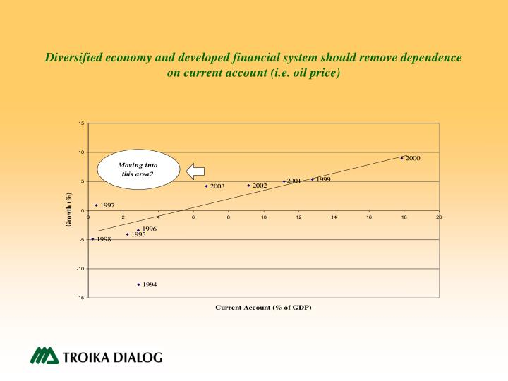 Diversified economy and developed financial system should remove dependence on current account (i.e. oil price)