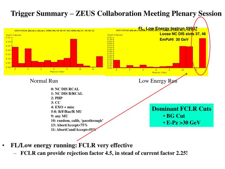Trigger Summary – ZEUS Collaboration Meeting Plenary Session