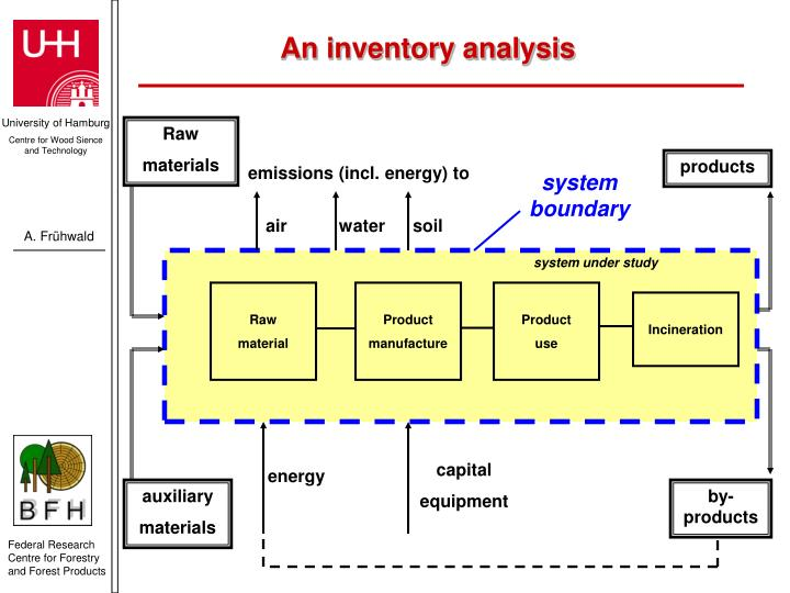 An inventory analysis