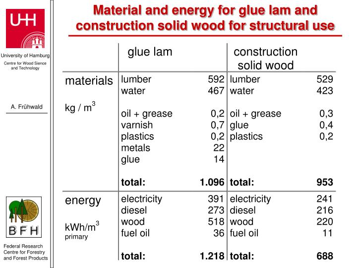 Material and energy for glue lam and construction solid wood for structural use