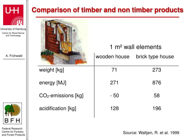 Comparison of timber and non timber products