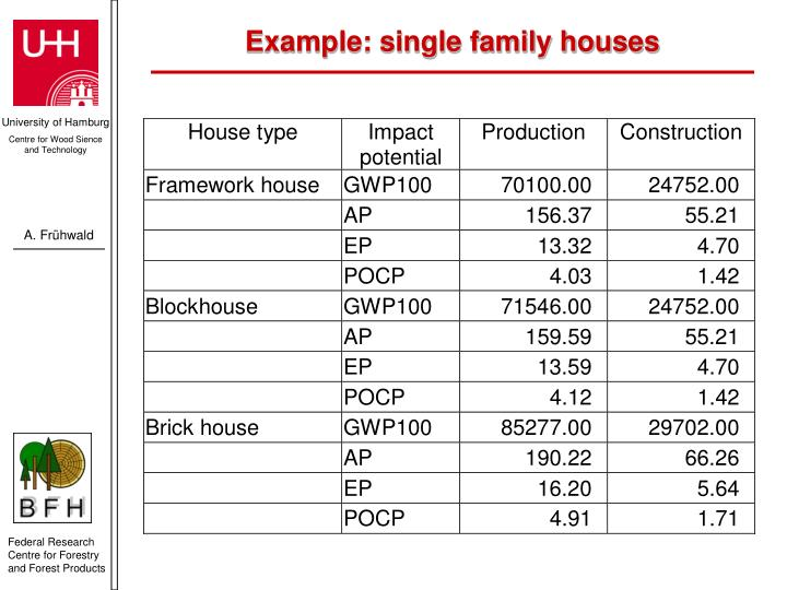 Example: single family houses