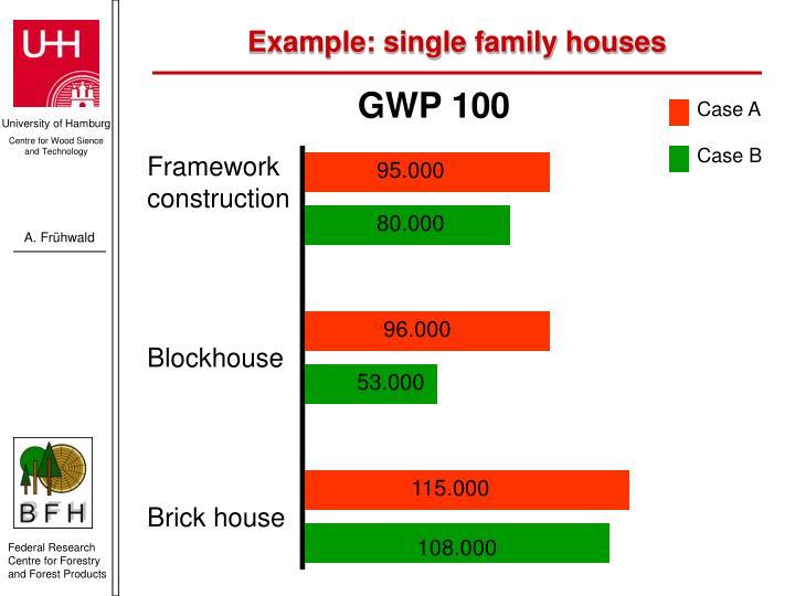 GWP 100