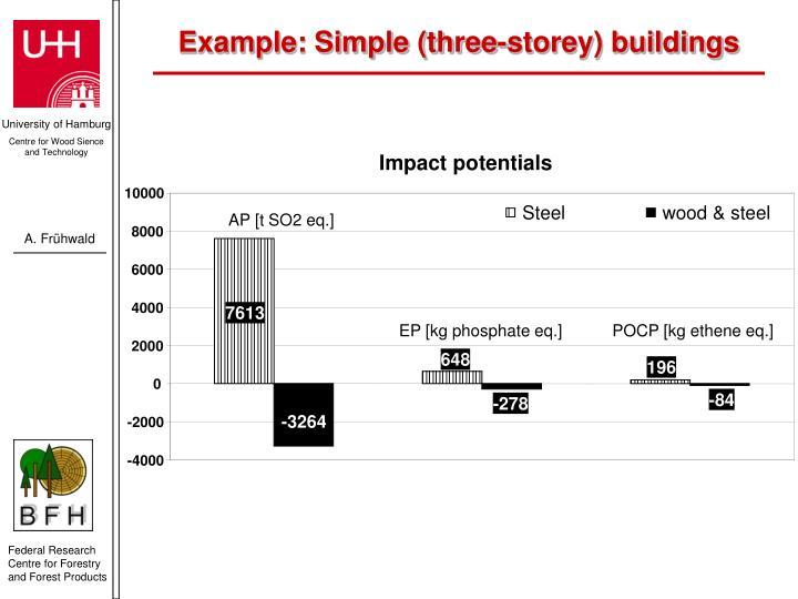 Impact potentials