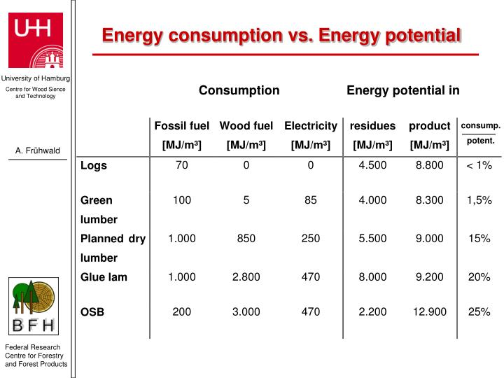 Energy consumption vs. Energy potential