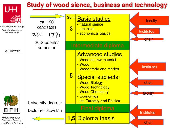 Study of wood sience, business and technology