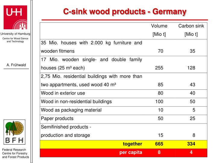 C-sink wood products - Germany