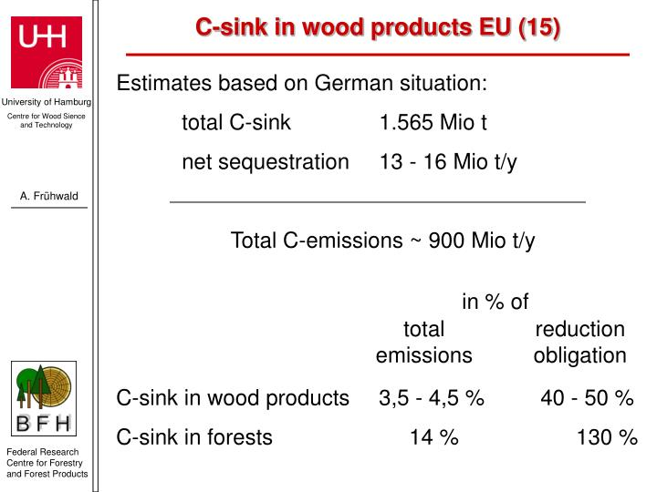 C-sink in wood products EU (15)