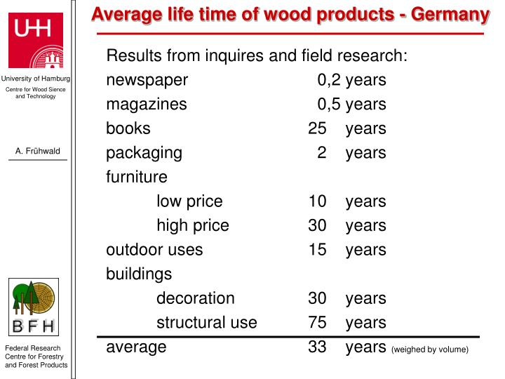 Average life time of wood products - Germany