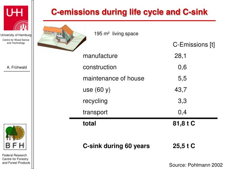 C-emissions during life cycle and C-sink