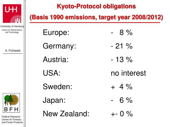 Kyoto-Protocol obligations