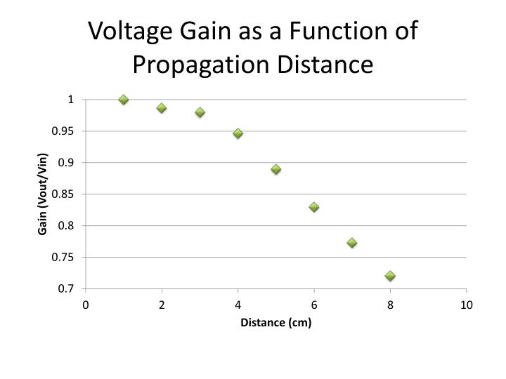Voltage gain as a function of propagation distance