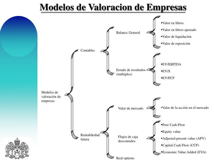 Modelos de Valoracion de Empresas