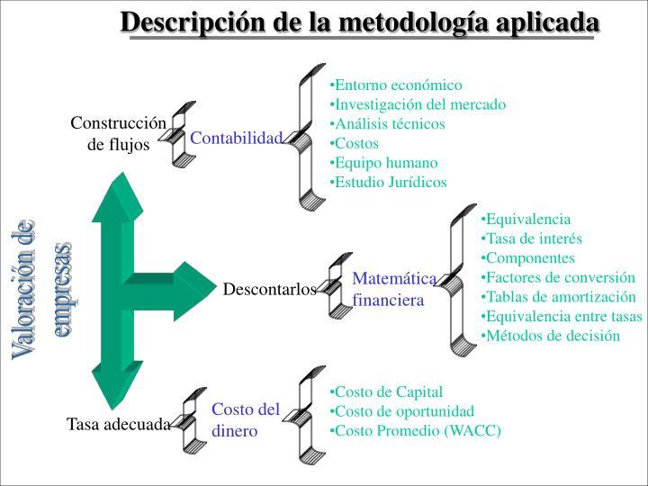 Descripción de la metodología aplicada