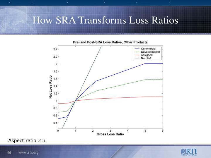 How SRA Transforms Loss Ratios