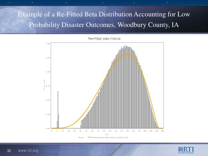 Example of a Re-Fitted Beta Distribution Accounting for Low Probability Disaster Outcomes, Woodbury County, IA
