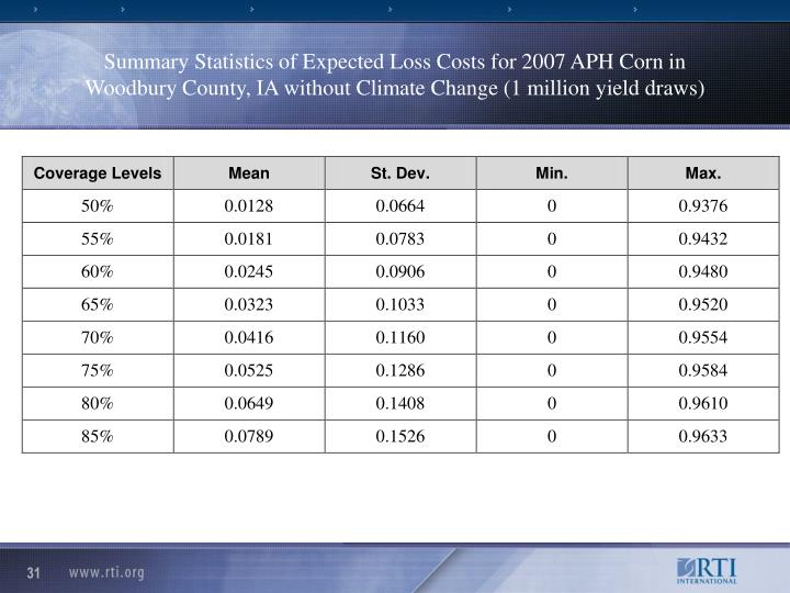 Summary Statistics of Expected Loss Costs for 2007 APH Corn in Woodbury County, IA without Climate Change (1 million yield draws)