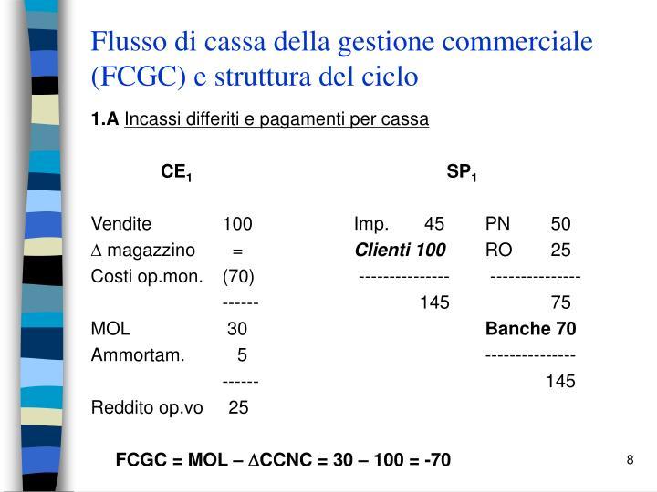 Flusso di cassa della gestione commerciale (FCGC) e struttura del ciclo