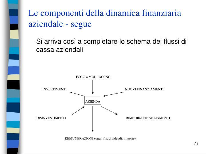 Le componenti della dinamica finanziaria aziendale - segue