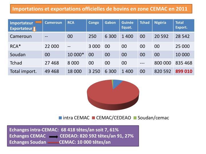 Importations et exportations officielles de bovins en zone CEMAC en 2011