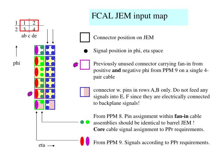 FCAL JEM input map