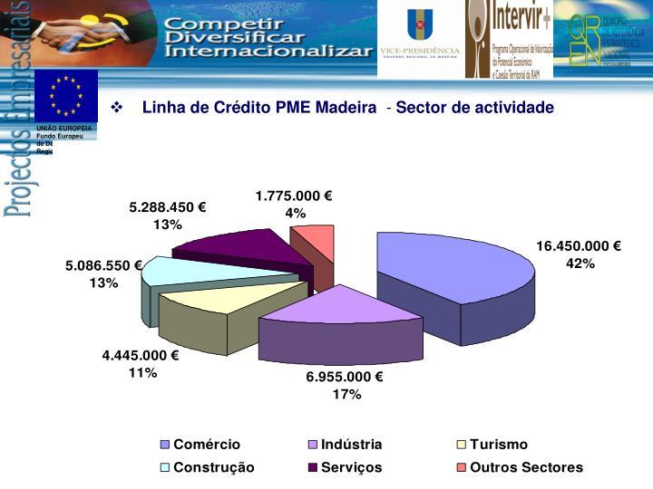 Linha de Crédito PME Madeira