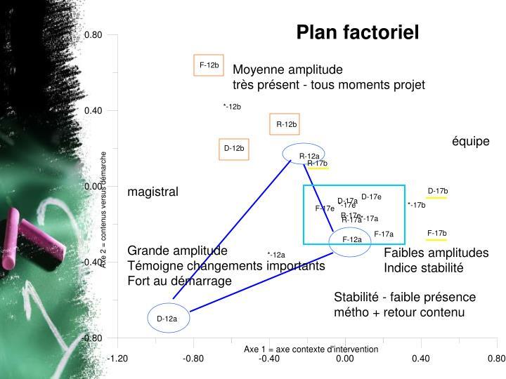 Plan factoriel