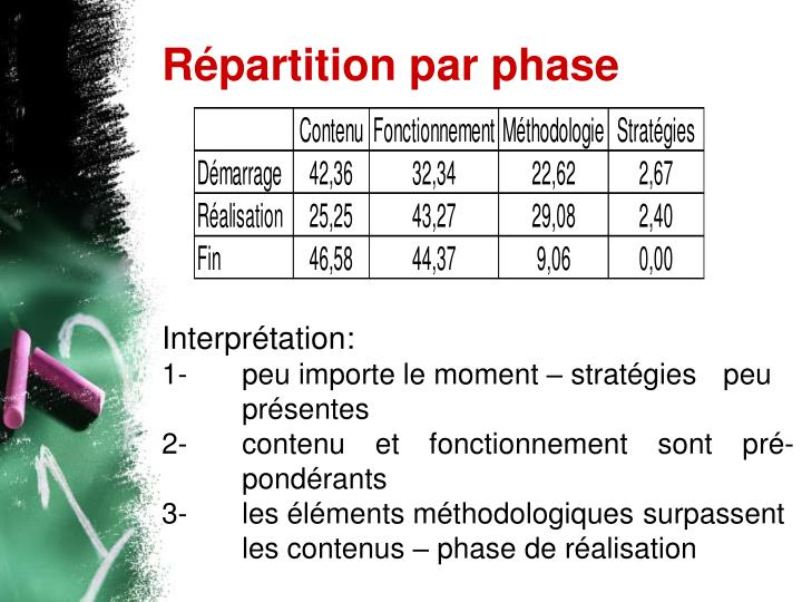 Répartition par phase