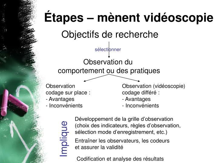 Étapes – mènent vidéoscopie