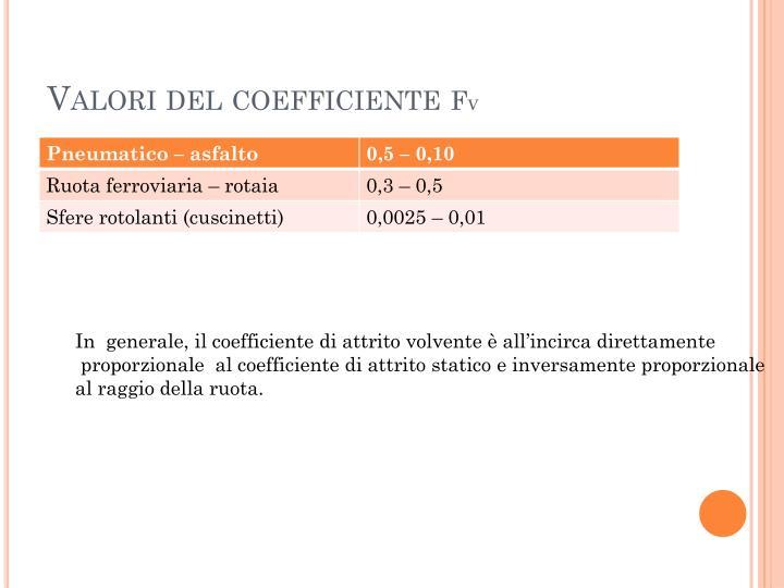 Valori del coefficiente