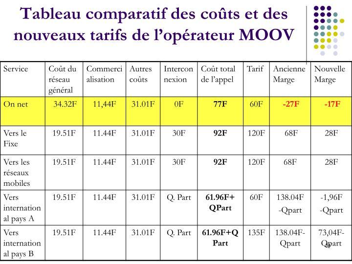 Tableau comparatif des coûts et des nouveaux tarifs de l'opérateur MOOV