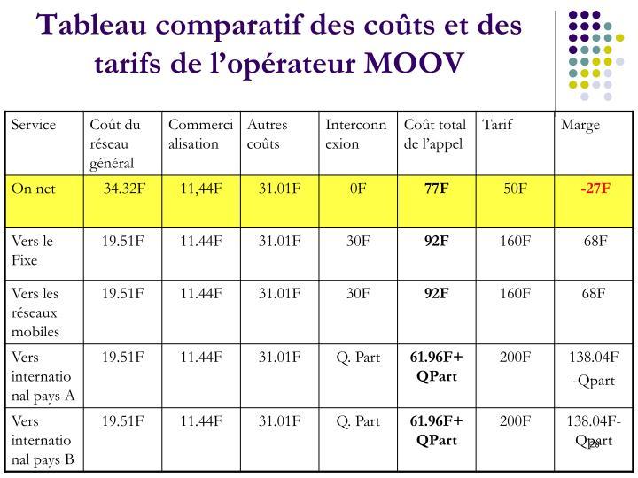 Tableau comparatif des coûts et des tarifs de l'opérateur MOOV