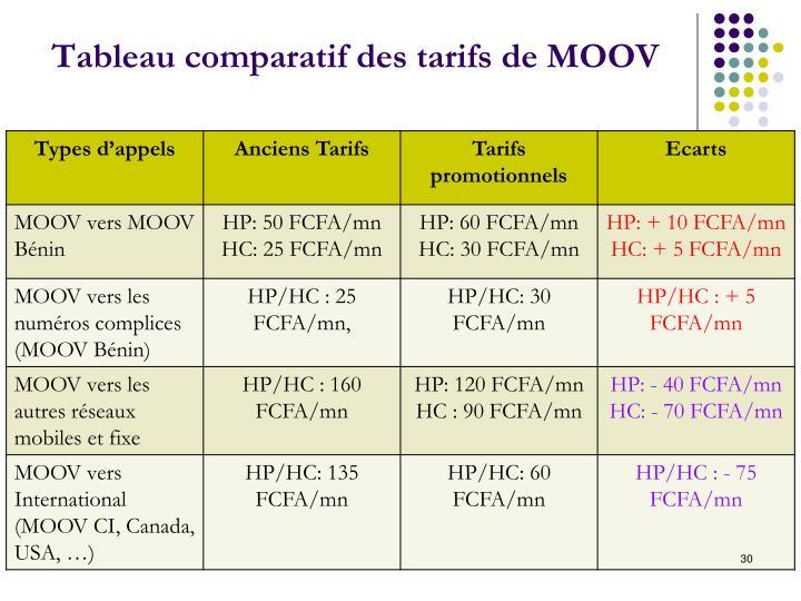 Tableau comparatif des tarifs de MOOV
