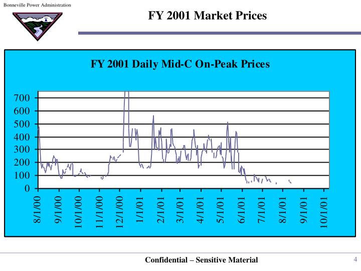 FY 2001 Market Prices